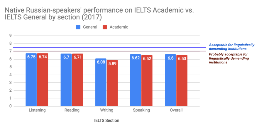 IELTS statistics